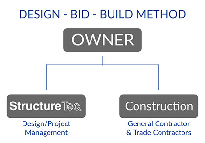 Design Bid Build Project Delivery Method